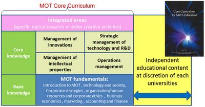 core curriculum areas